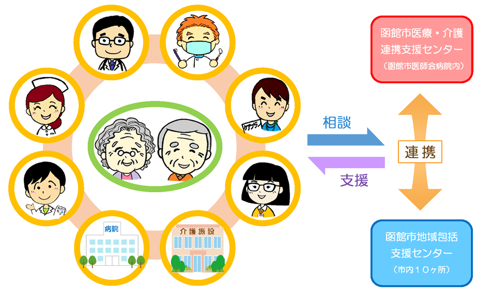 函館市医療・介護連携支援センタ...